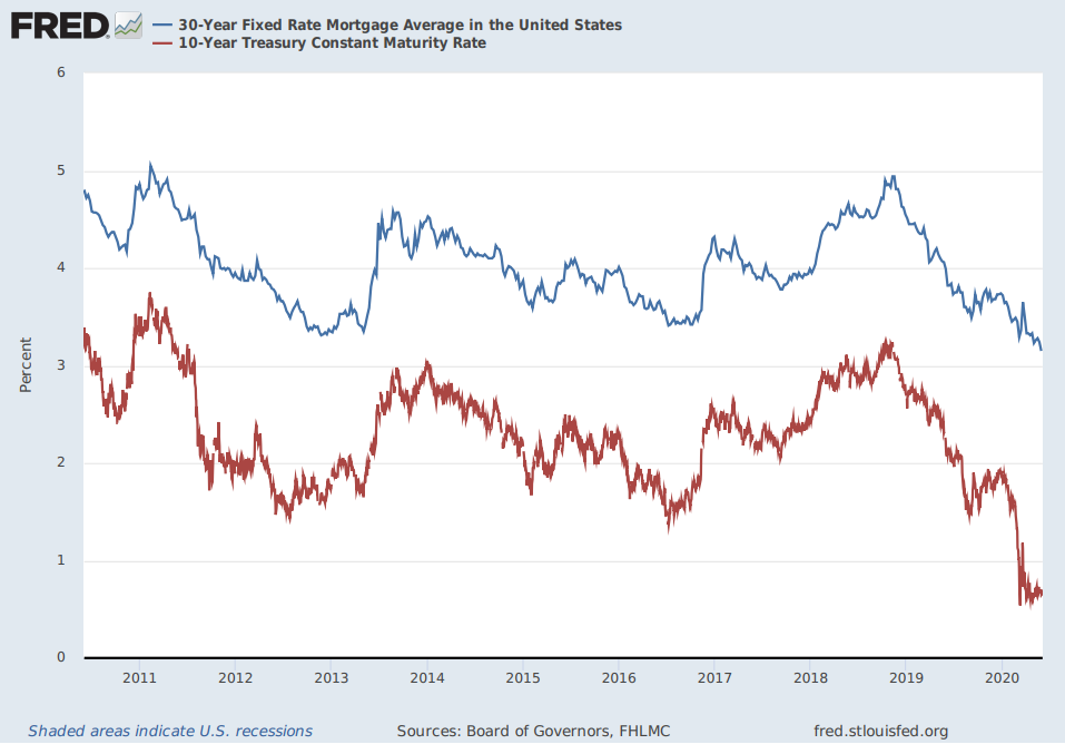 10-Year Yield and Mortgage Spreads